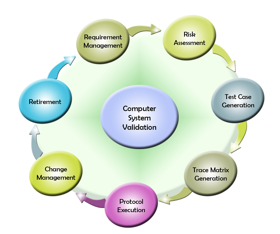 """development of computerized billing system for According from an internet article by pradeep gokhale entitlted """"computerised water billing system"""", amaravati water supply scheme is the only urban water supply scheme in maharashtra which has been getting the facility of computerized water billing system continuously since 1991."""