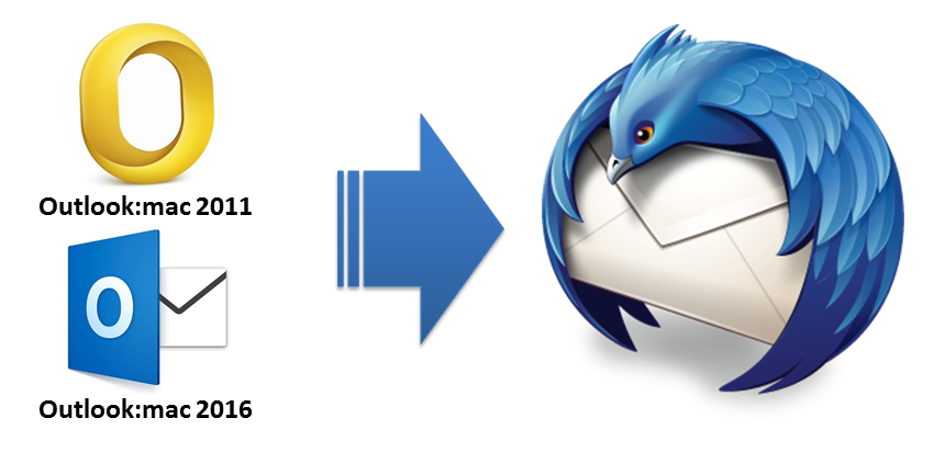 Mac Outlook to Thunderbird Converter