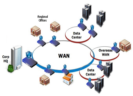 history of lan and wan computer science essay Takeaway: lan, wan, pan, man - all of these networks may sound  many  peripheral devices are actually computers in their own right.