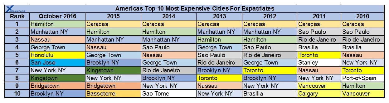 Cayman Islands Cost Of Living Comparison New York