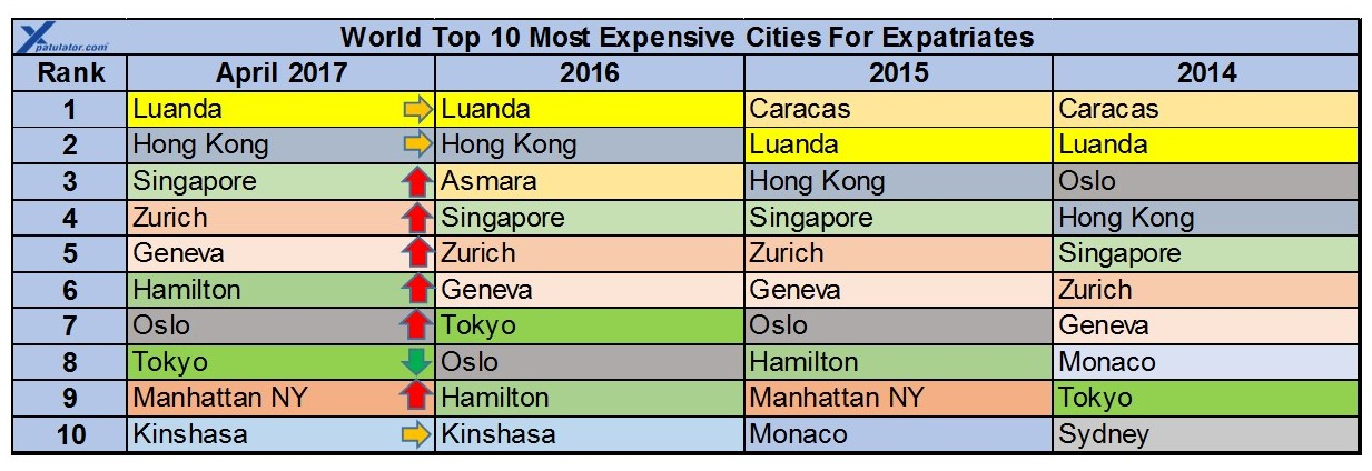 April International City Cost Of Living For Expatriates - 10 most expensive cities o move to in the world