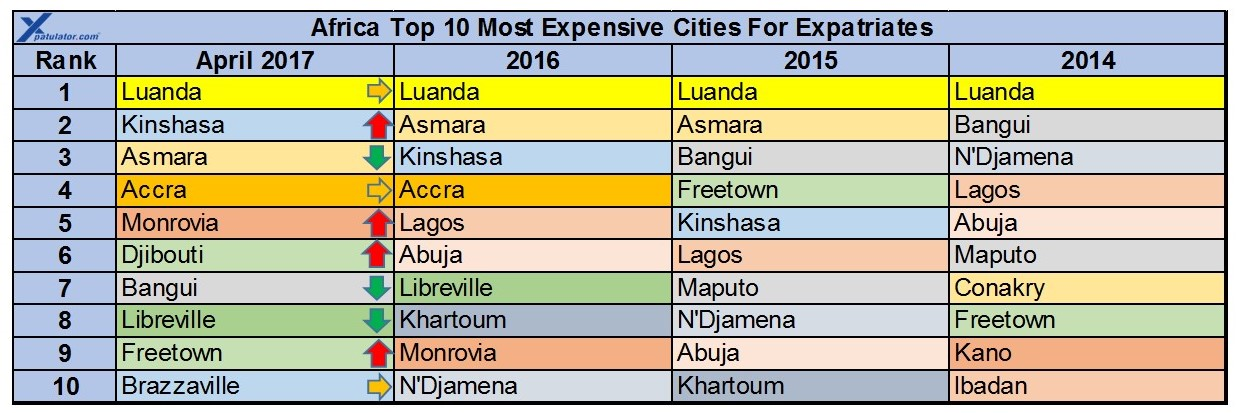 Africa Expat Cost Of Living Expatriate International Cost - 10 most expensive cities o move to in the world